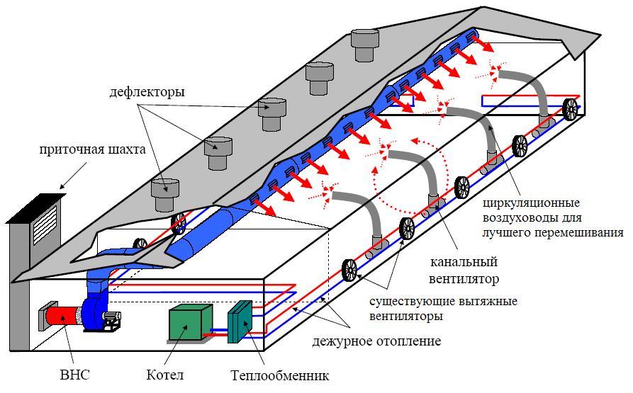 Системы микроклимата для